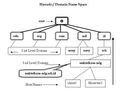 Hierarki DNS
