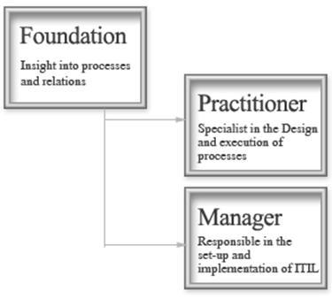 Level Sertifikasi ITIL